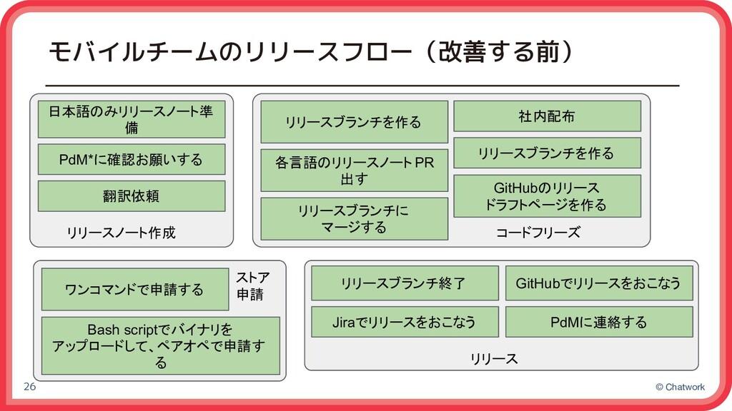 © Chatwork モバイルチームのリリースフロー(改善する前) 26 日本語のみリリースノ...