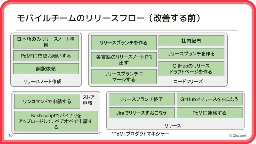 © Chatwork モバイルチームのリリースフロー(改善する前) 10 日本語のみリリースノ...