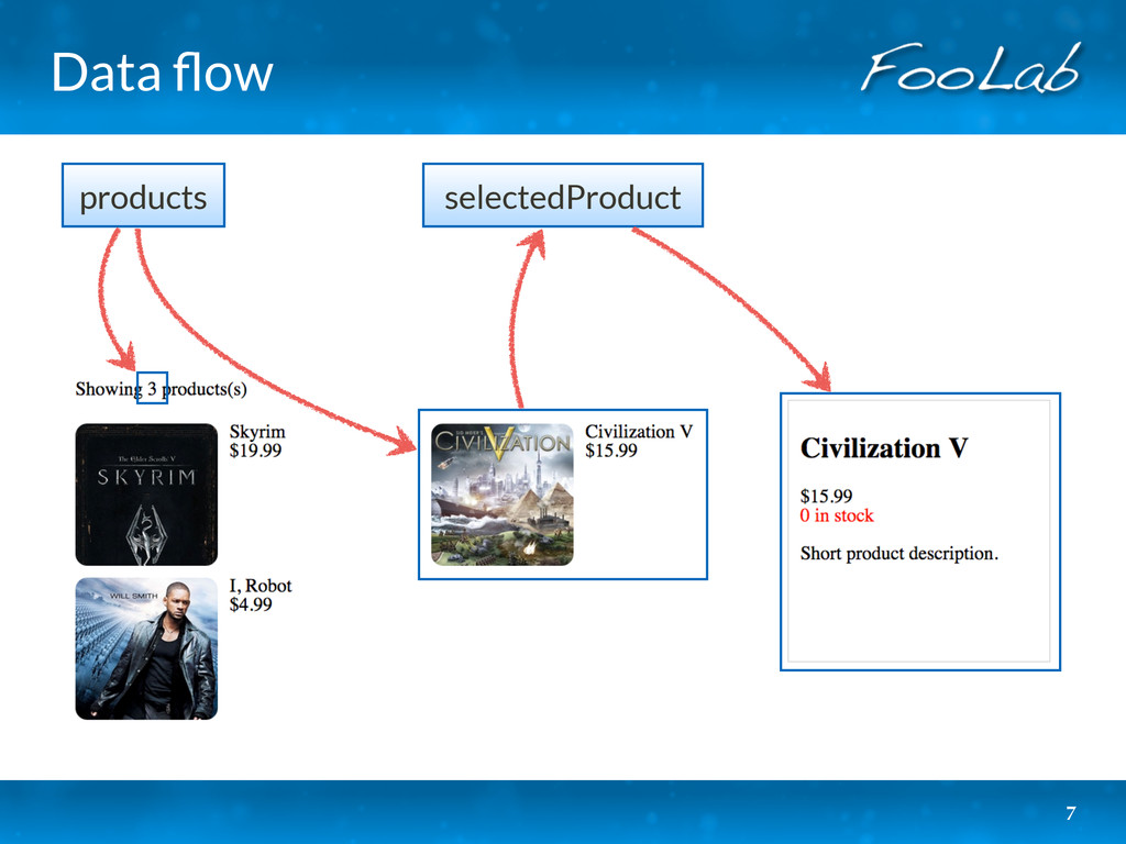 Data flow 7 products selectedProduct