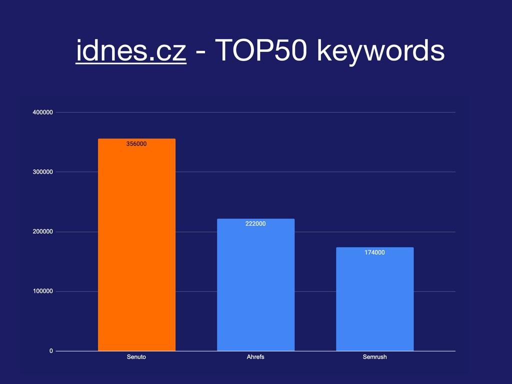 idnes.cz - TOP50 keywords