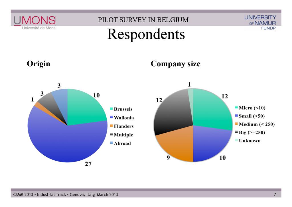 Respondents Origin Company size 7 CSMR 2013 – I...