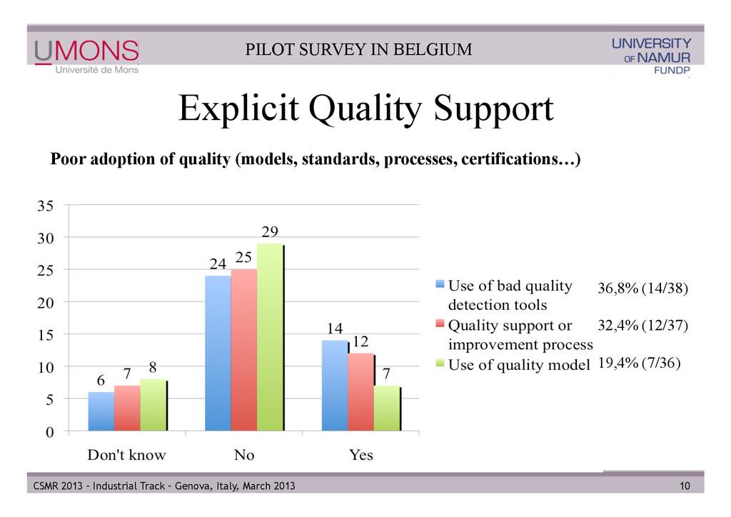 Explicit Quality Support 10 Poor adoption of qu...