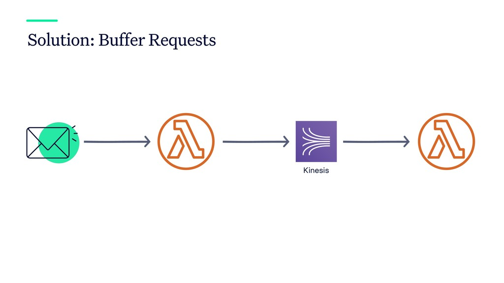Solution: Buffer Requests Kinesis