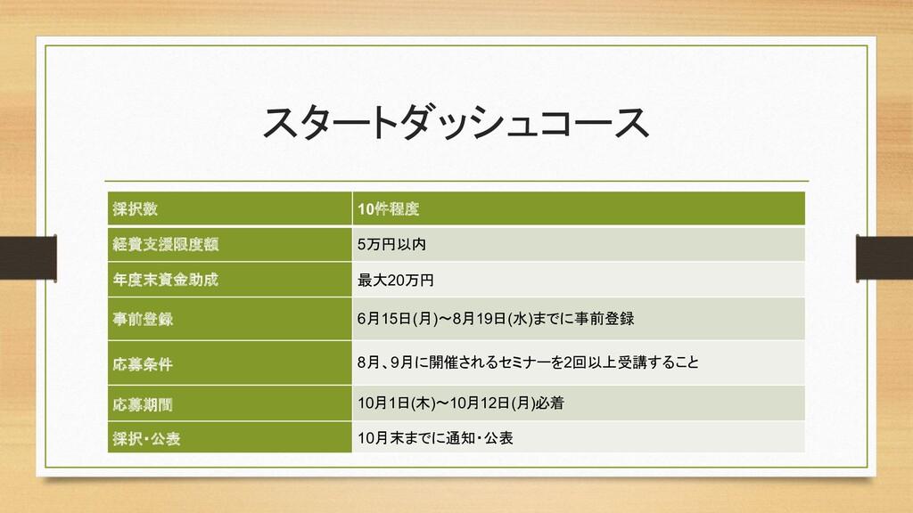 スタートダッシュコース 採択数 10件程度 経費支援限度額 5万円以内 年度末資金助成 最大2...