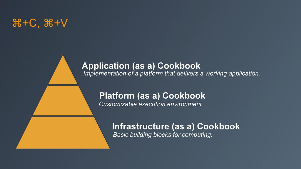 ⌘+C, ⌘+V Infrastructure (as a) Cookbook Platfor...