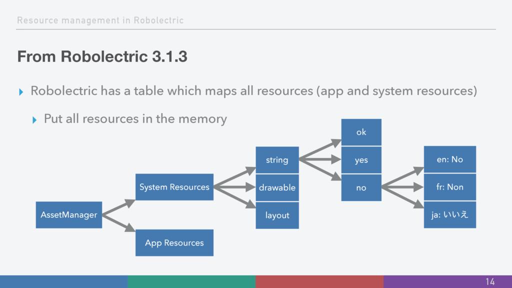Resource management in Robolectric From Robolec...