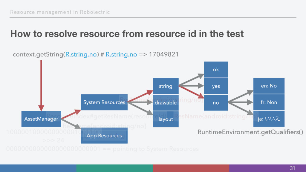 Resource management in Robolectric How to resol...