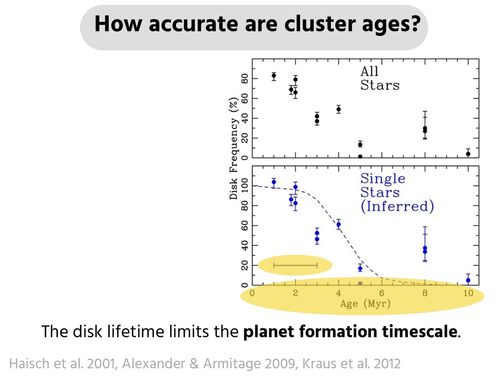 The disk lifetime limits the planet formation t...