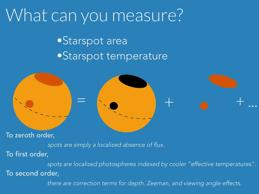What can you measure? = + To zeroth order, spot...