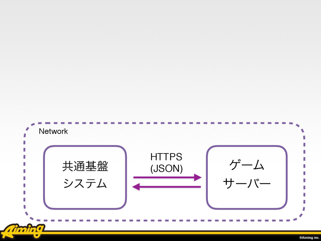 Network ڞ௨ج൫ γεςϜ ήʔϜ αʔόʔ HTTPS (JSON)