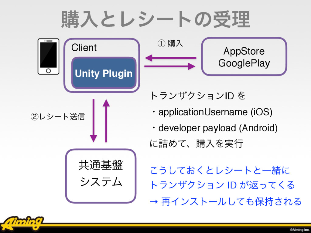 ߪೖͱϨγʔτͷडཧ Client Unity Plugin ڞ௨ج൫ γεςϜ ᶄϨγʔτૹ...