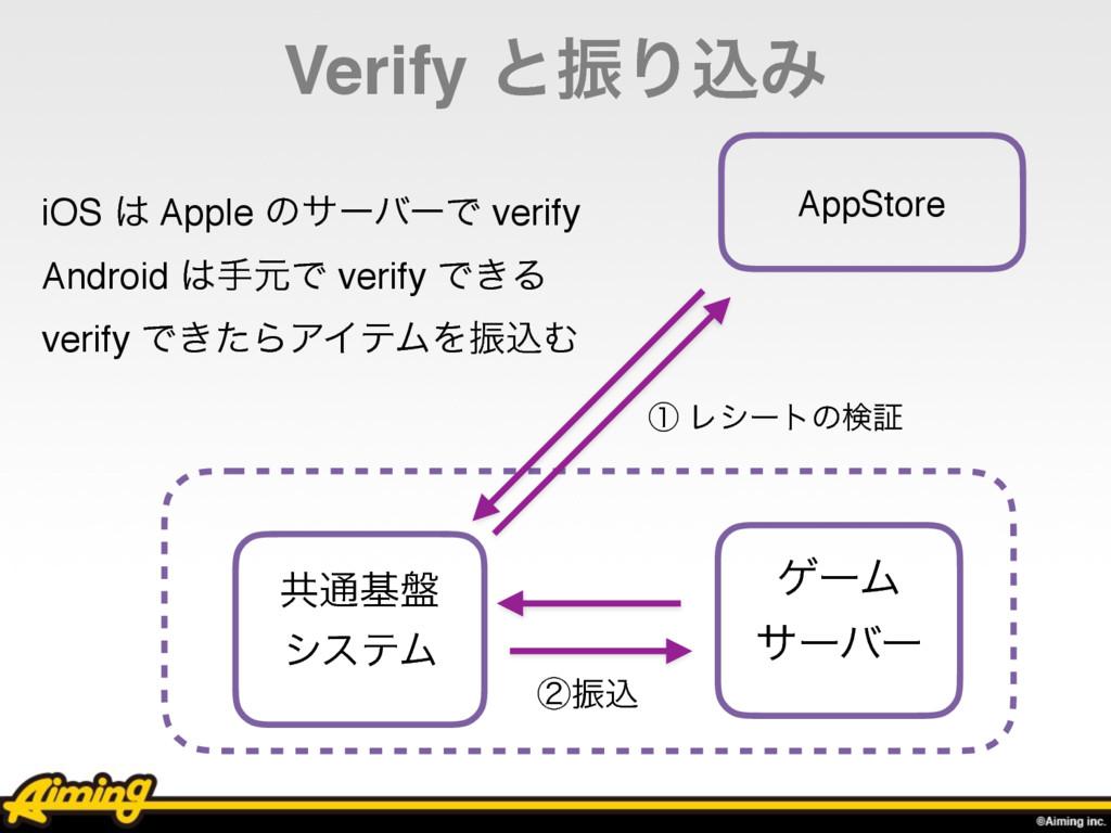 Verify ͱৼΓࠐΈ ήʔϜ αʔόʔ ڞ௨ج൫ γεςϜ AppStore ᶃ Ϩγʔτ...