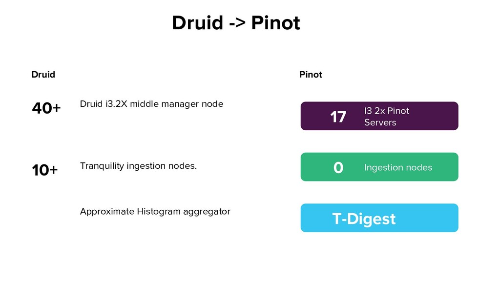 Druid Druid i3.2X middle manager node 40+ 10+ P...