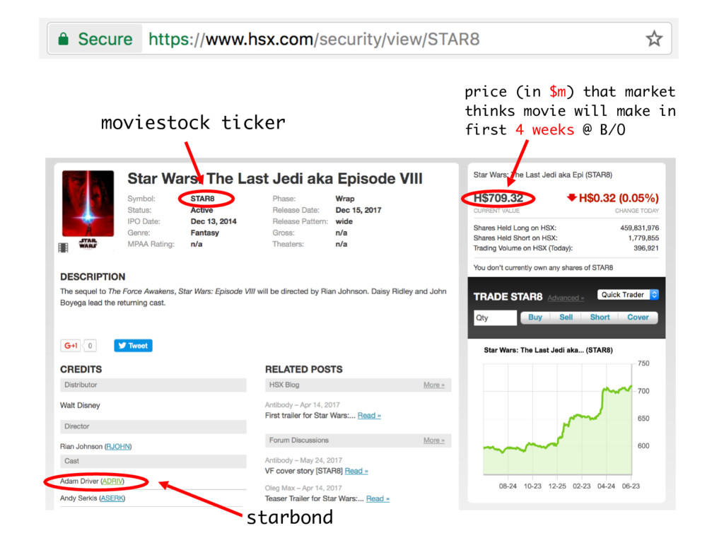 moviestock ticker starbond price (in $m) that m...