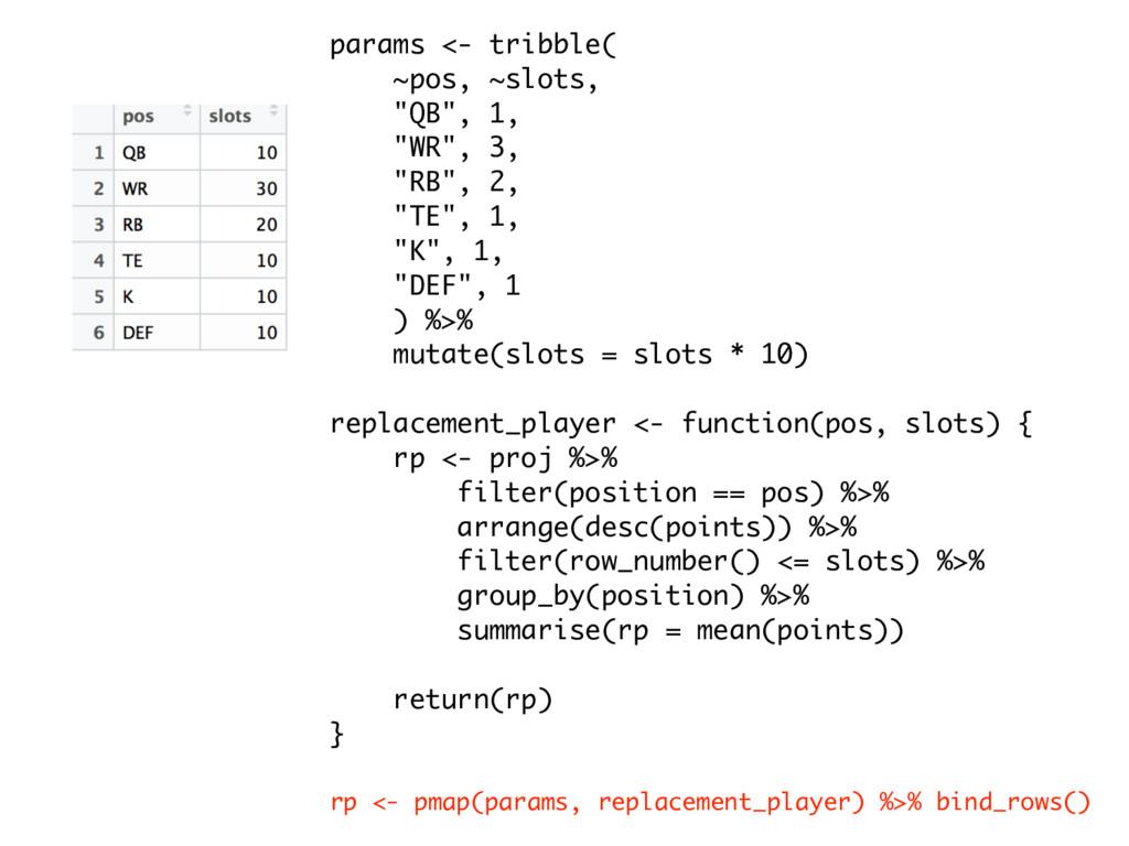 """params <- tribble( ~pos, ~slots, """"QB"""", 1, """"WR"""",..."""