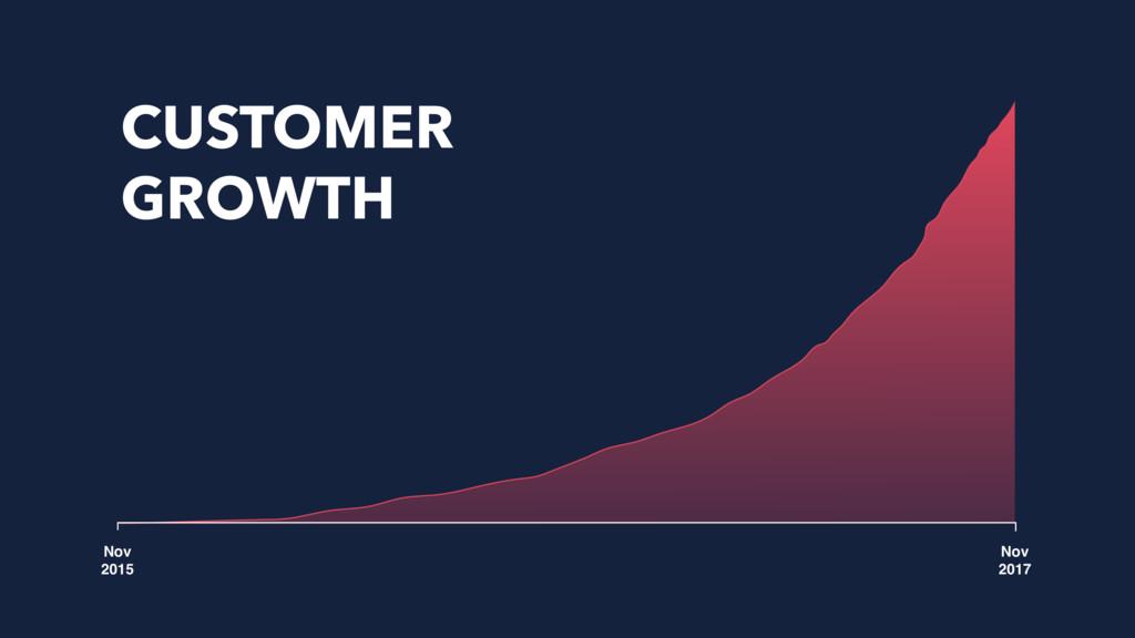 Nov 2015 Nov 2017 CUSTOMER GROWTH