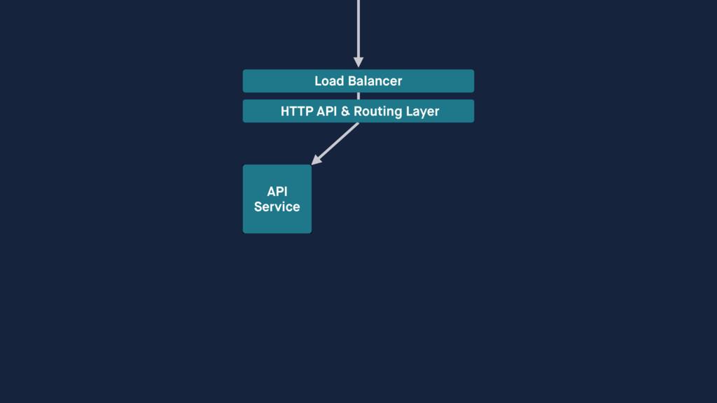 Load Balancer HTTP API & Routing Layer API Ser...