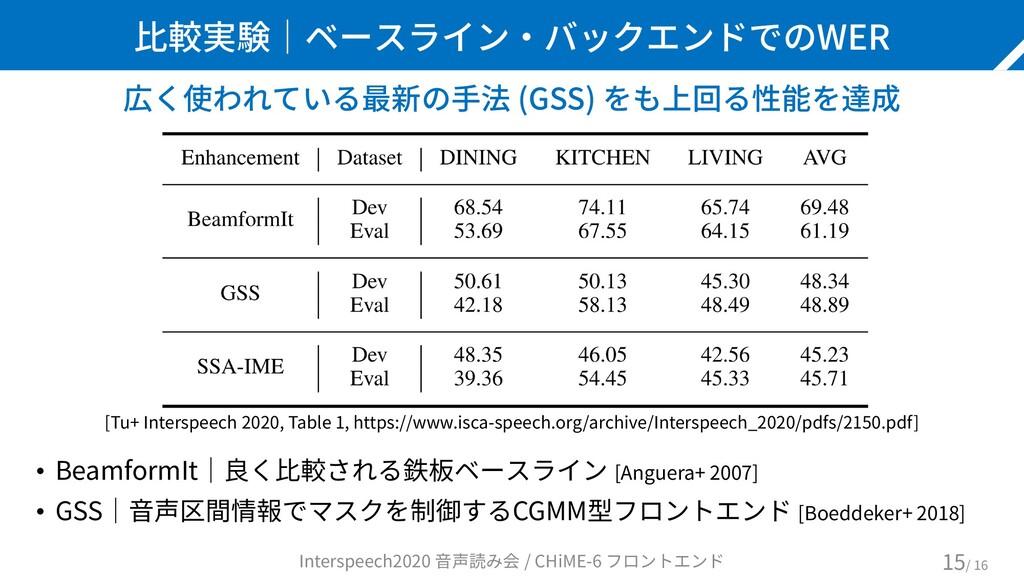 比較実験|ベースライン・バックエンドでのWER 広く使われている最新の手法 (GSS) をも上...