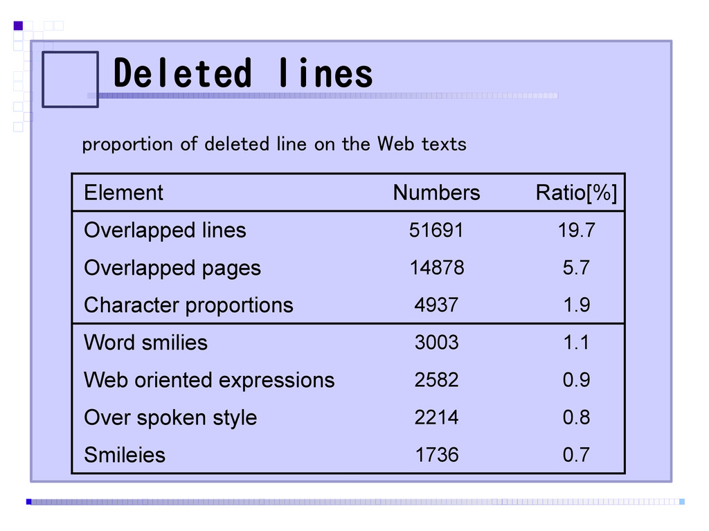 Deleted lines Element Numbers Ratio[%] Overlapp...