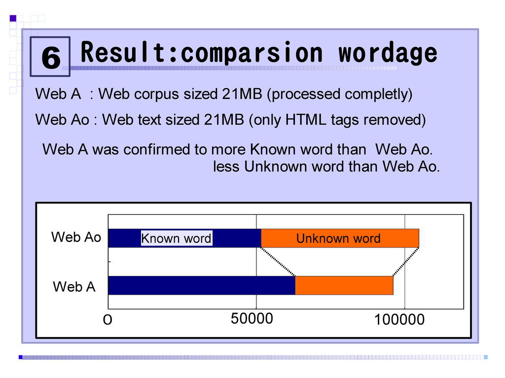 Result:comparsion wordage Web Ao   0 50000 1000...