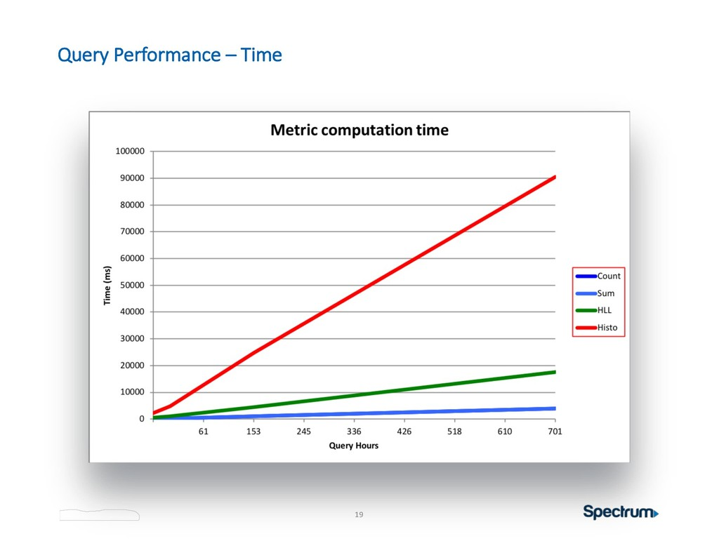 19 Query Performance – Time