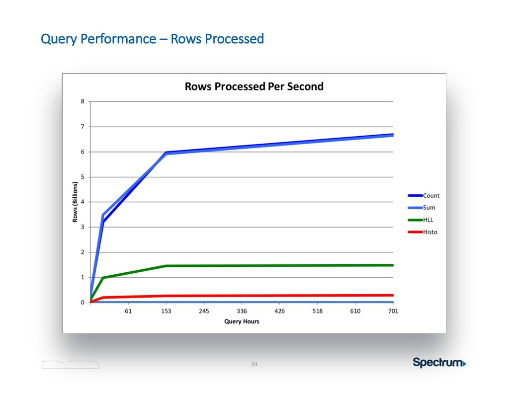 20 Query Performance – Rows Processed