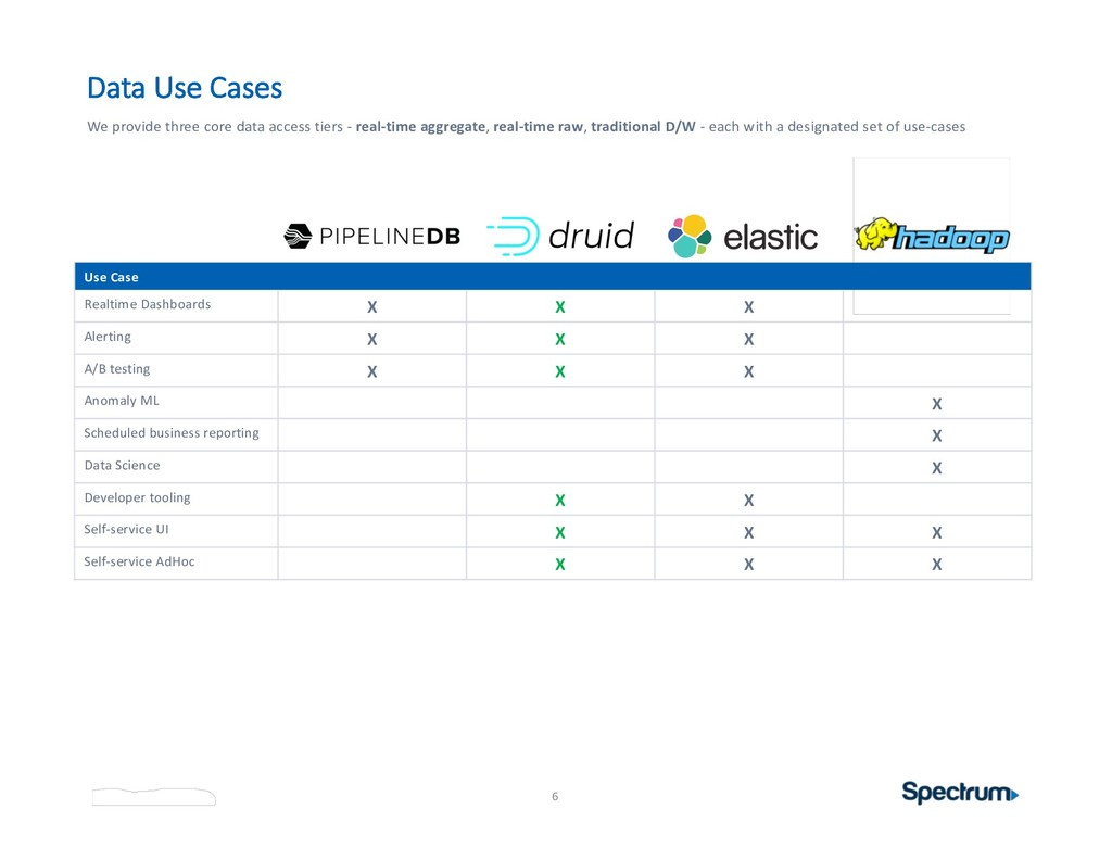 Data Use Cases 6 We provide three core data acc...