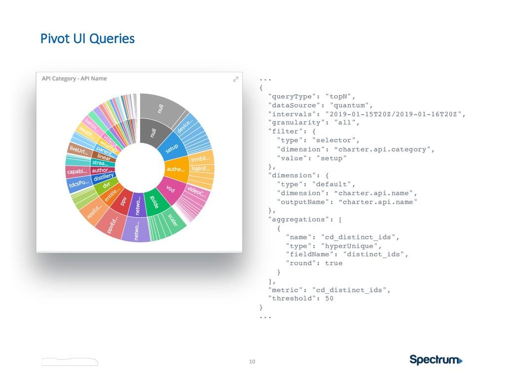 "10 Pivot UI Queries ... { ""queryType"": ""topN"", ..."