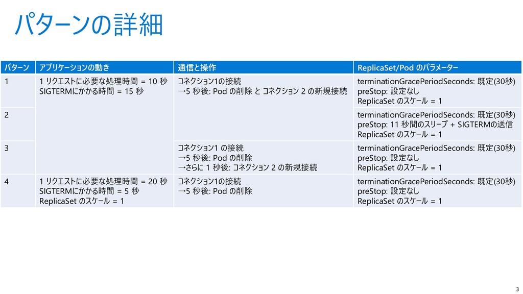 パターンの詳細 3 パターン アプリケーションの動き 通信と操作 ReplicaSet/Pod...
