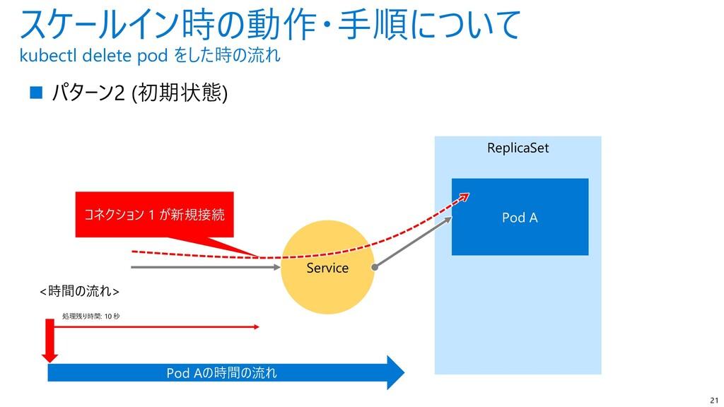 ReplicaSet スケールイン時の動作・手順について kubectl delete pod...