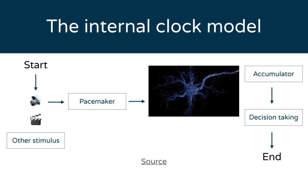 The internal clock model Start   End Source Oth...