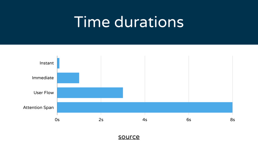 Time durations Instant Immediate User Flow Atte...