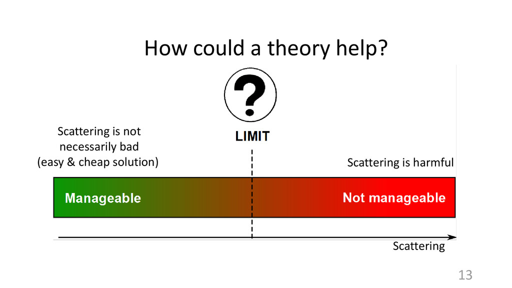 13 Scattering How could a theory help? Scatteri...