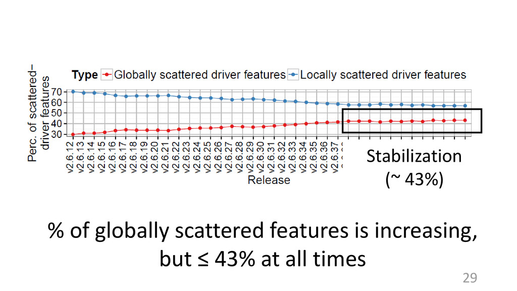 Stabilization (~ 43%) 29 % of globally scattere...