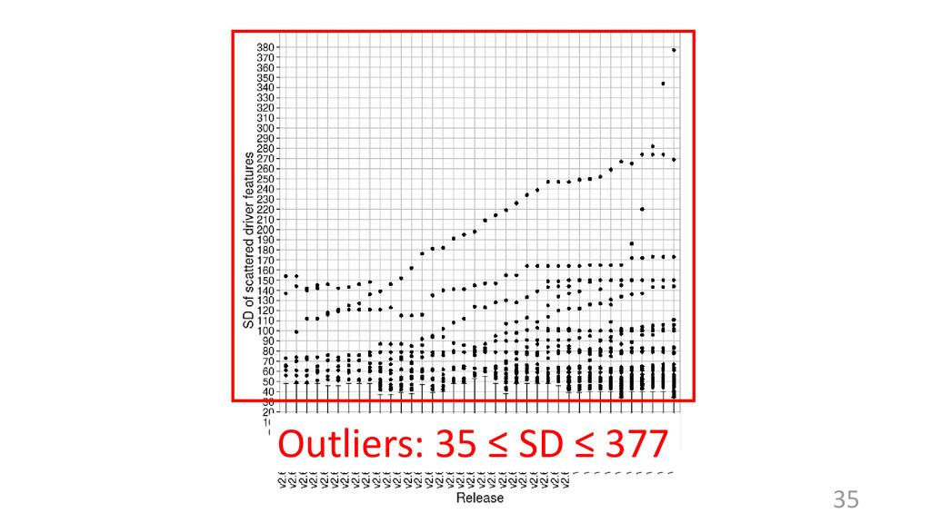 35 Outliers: 35 ≤ SD ≤ 377