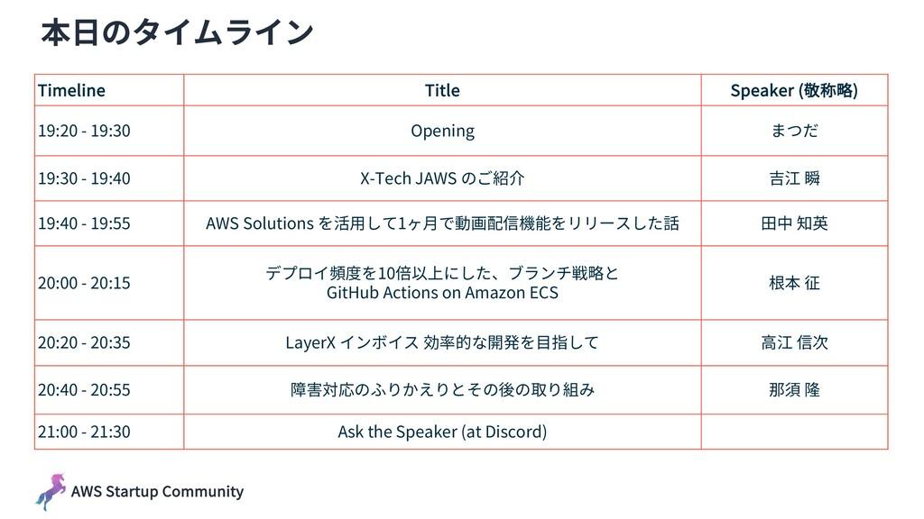 AWS Startup Community 本⽇のタイムライン Timeline Title ...