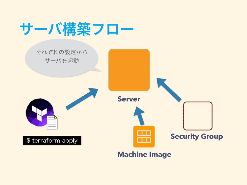 αʔόߏஙϑϩʔ UFSSBGPSNBQQMZ Machine Image Securi...