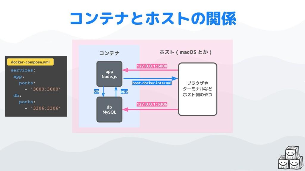 app Node.js db MySQL コンテナ 127.0.0.1:3000 ホスト ( ...