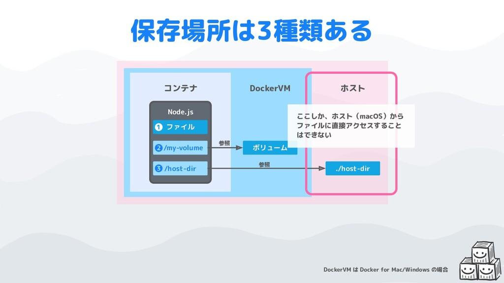 Node.js コンテナ ホスト 保存場所は3種類ある ファイル /my-volume ボリュ...