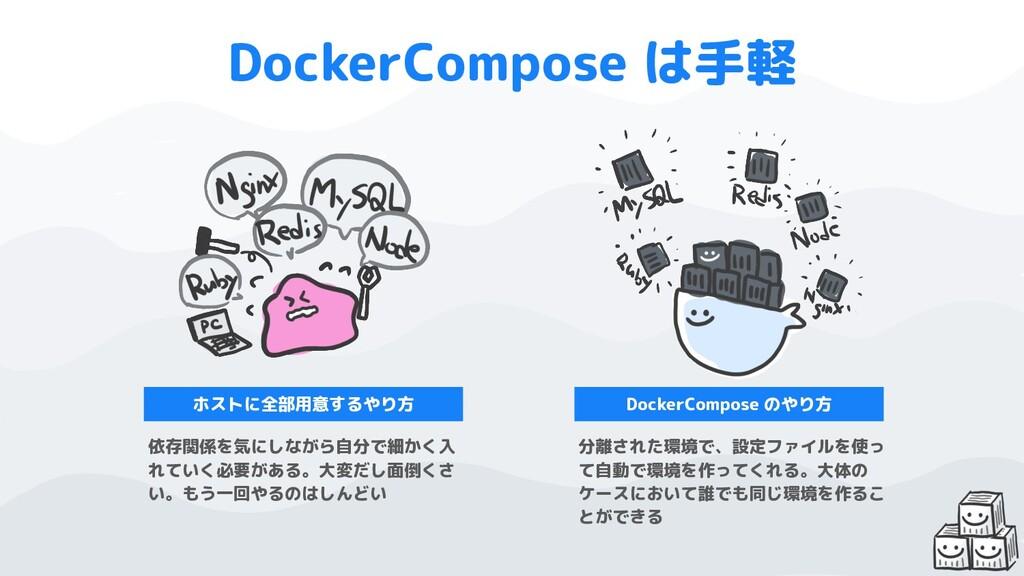 DockerCompose は手軽 ホストに全部用意するやり方 DockerCompose の...