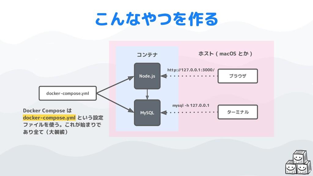 こんなやつを作る Node.js MySQL docker-compose.yml コンテナ ...