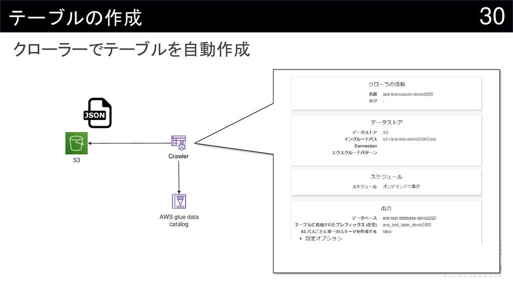 30 テーブルの作成 S3 AWS glue data catalog Crawler クロー...