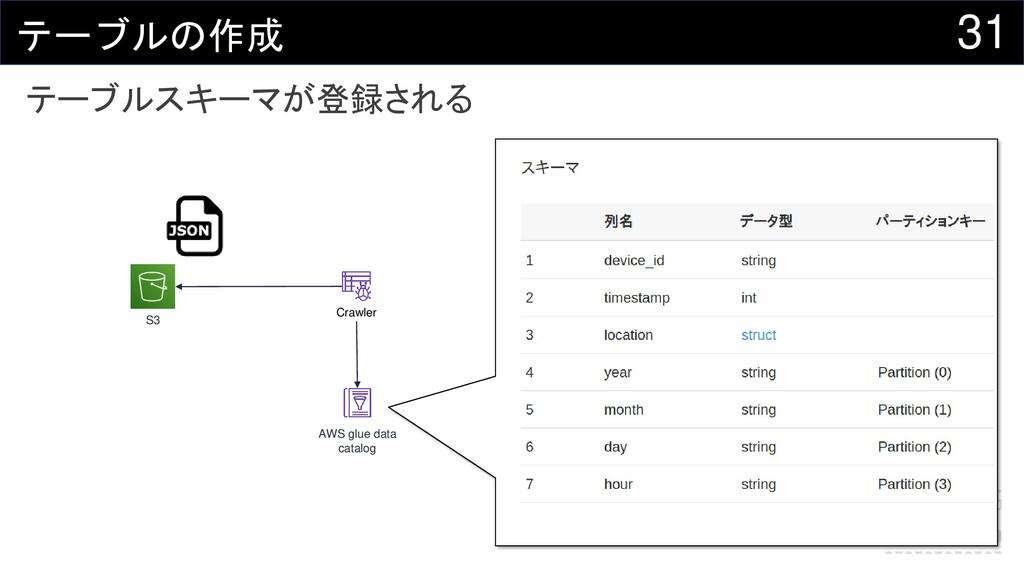 31 テーブルの作成 テーブルスキーマが登録される S3 AWS glue data cata...