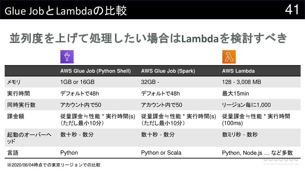 41 Glue JobとLambdaの比較 並列度を上げて処理したい場合はLambdaを検討す...