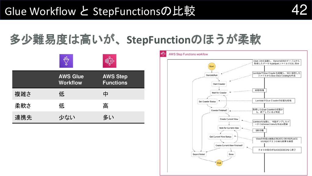 AWS Step Functions workflow 42 Glue Workflow と ...