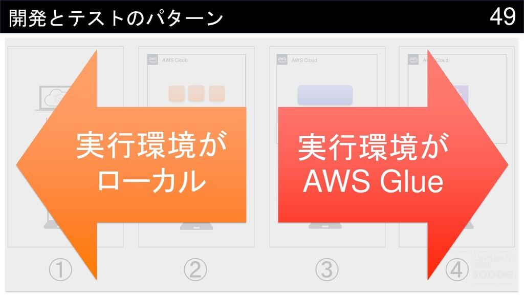 49 開発とテストのパターン LocalStack .py AWS Cloud AWS Clo...