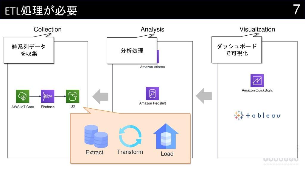 7 ETL処理が必要 AWS IoT Core Firehose S3 Amazon Athe...