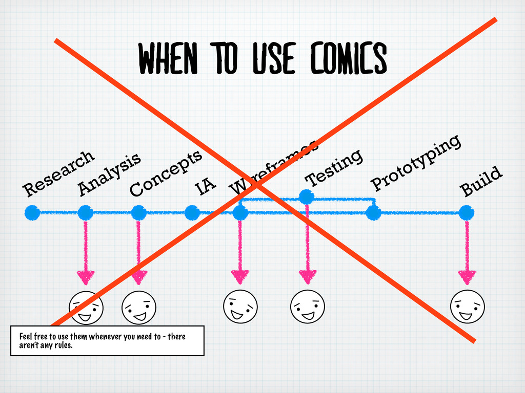 When to use comics Research Analysis Concepts I...