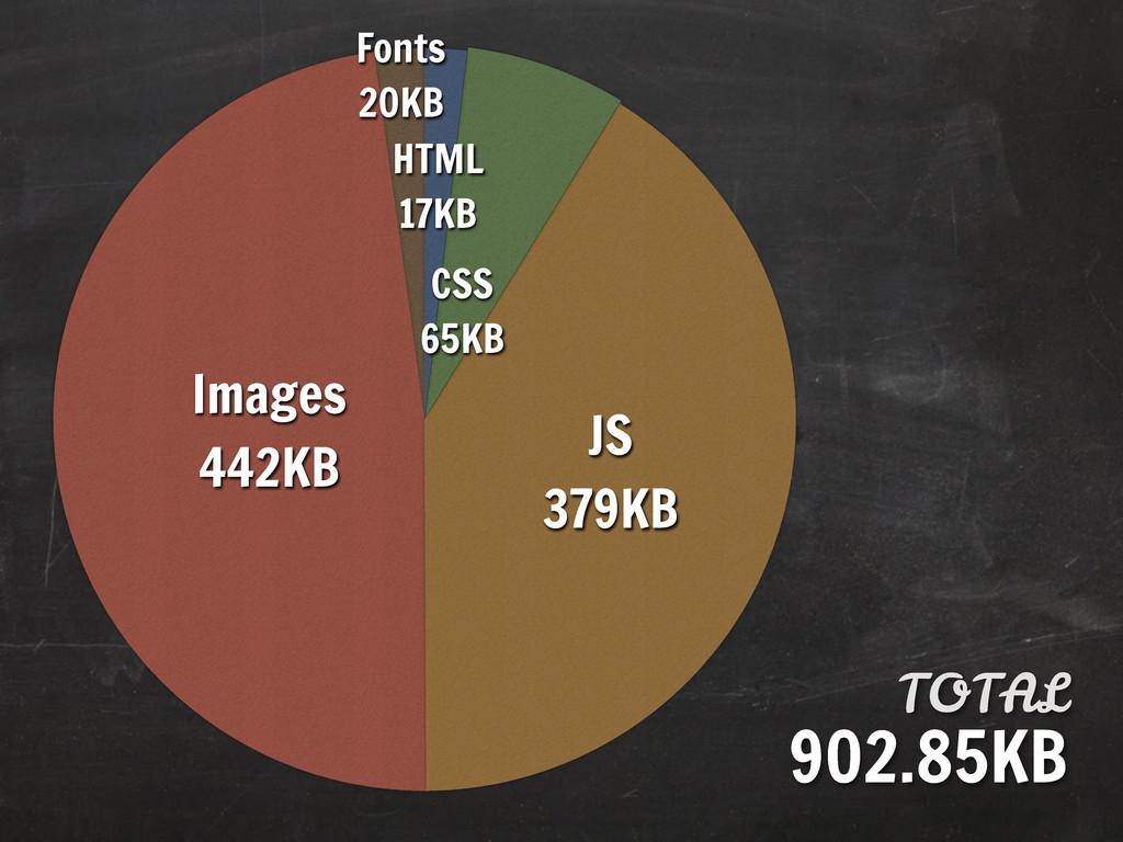 Fonts 20KB Images 442KB JS 379KB CSS 65KB HTML ...