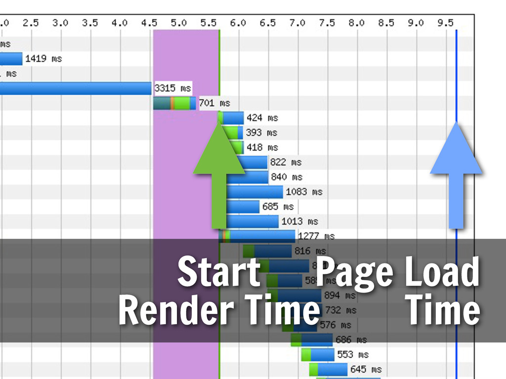 Start Render Time Page Load Time
